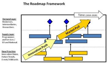 Strategic Road-mapping Workshop